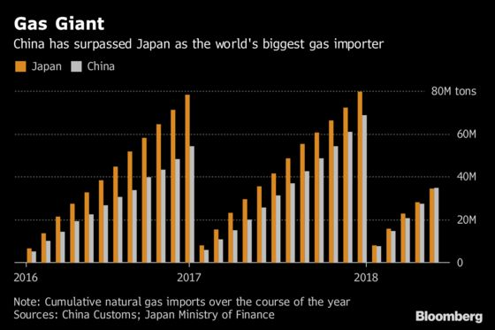 China Takes Gas Crown as Clean-Air Push Powers It Past Japan