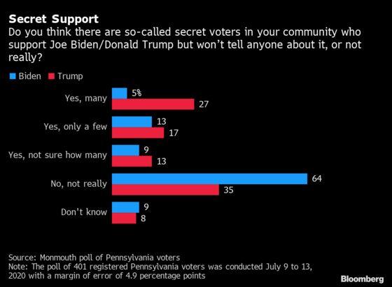 Most Pennsylvanians Believe Their Neighbors Secretly Support Trump