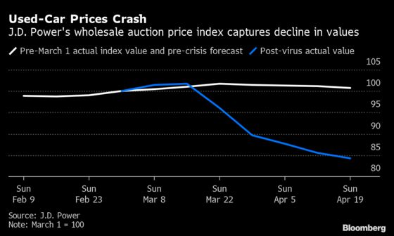 Carmakers Headed for 50% Sales Plunge Breathe Sigh of Relief