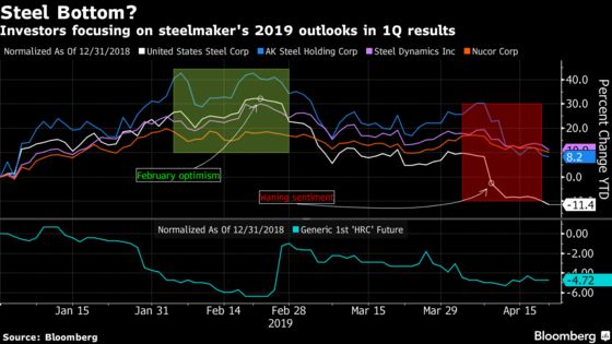 Steelmaker Results May See Lower Forecasts But Risk Is Less, Too
