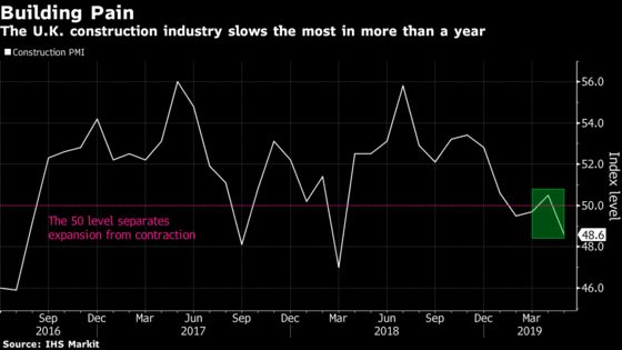 U.K. Construction Declines at Sharpest Pace in More Than a Year