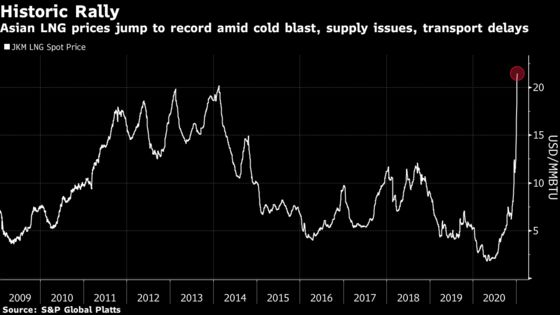 Freezing Weather in Asia Sends EnergyPrices Soaring, CatchingMarkets Off Guard