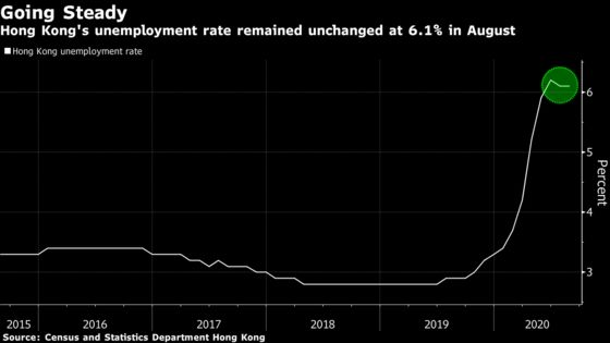 Hong Kong's August Jobless Rate Held at 6.1% Amid Recession
