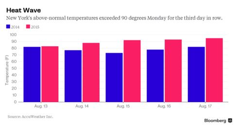 Temperatures in New York City have soared above normal levels for this time of year.