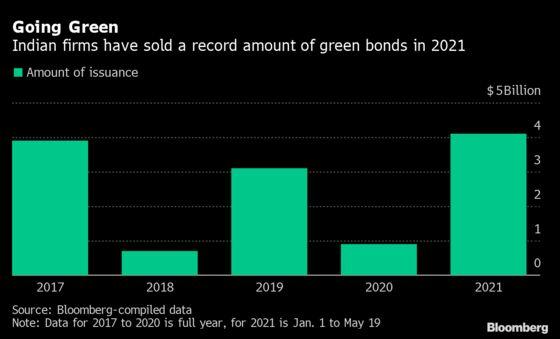 Dollar Bond Risk Drops as Rating Firms Reassure: India Credit