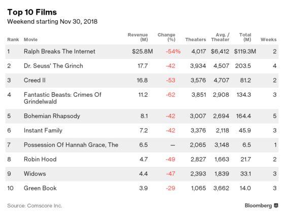 Disney's `Ralph Breaks the Internet' Smashes Box Office Again