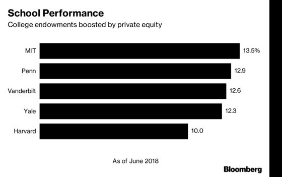 Yale Posts 12.3% Gain as Endowment Reaches Record $29.4 Billion