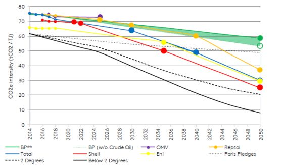 Big Oil Has a Long Way to Go on Setting Emissions Targets