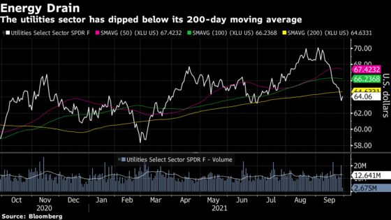 Utility Stocks Halt Record-Long Rout With Market Bouncing Back