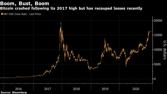 Bitcoin's Gunning for a Record and No One's Talking About It