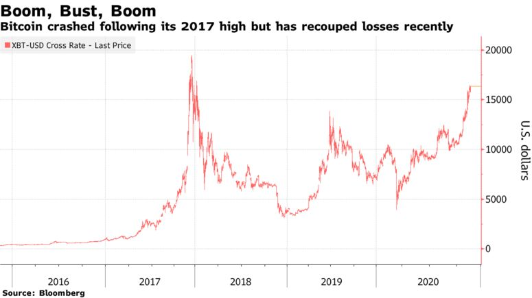 Bitcoin crashed following its 2017 high but has recouped losses recently