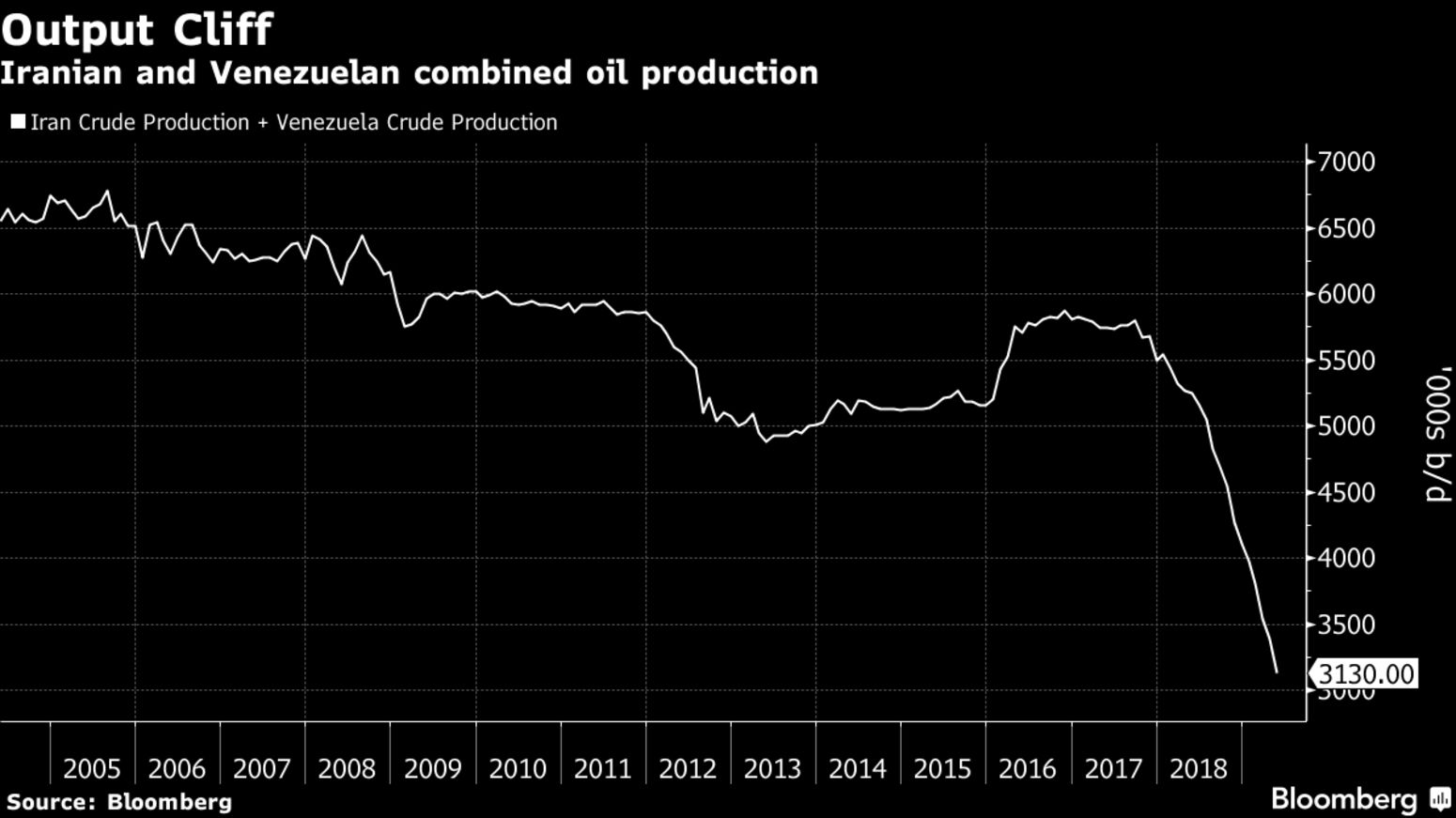 Iranian and Venezuelan combined oil production