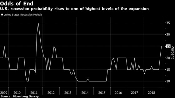 U.S. Recession Risk Hits Six-Year High Amid Trade War, Shutdown