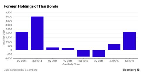 Thai bonds are attracting the most overseas funds this quarter since a similar period ended Sept. 2014.