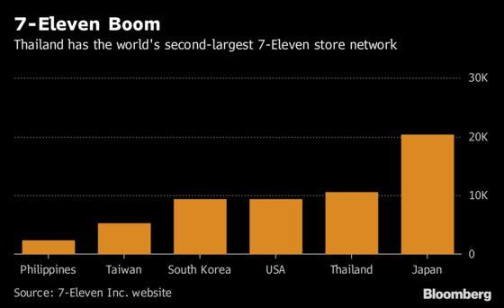 Thai Billionaire's Retail Unit Eyes China, India Expansion
