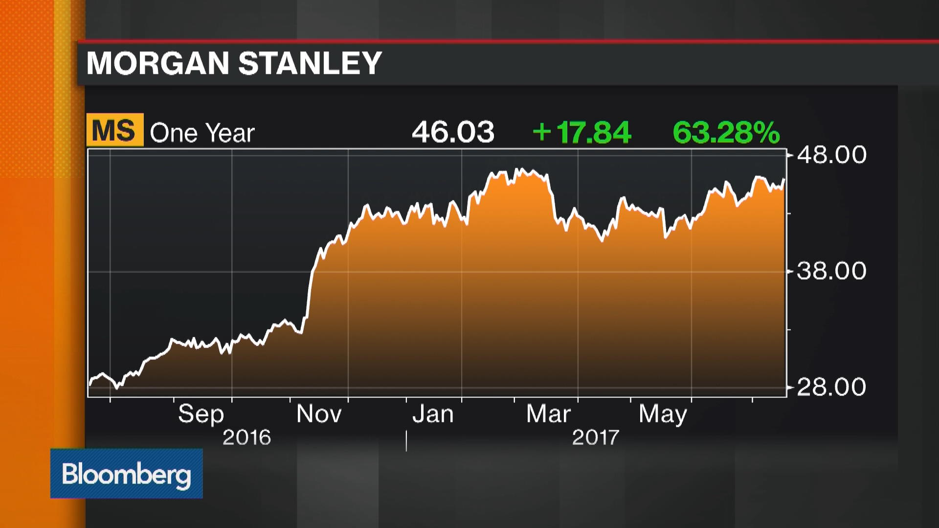 How Morgan Stanley Managed To Outperform Goldman Sachs