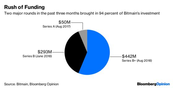 Bitmain's Prospectus Reveals a Lot About Bitcoin's Wild Ride