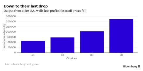 Output from older U.S. wells less profitable as oil prices fall