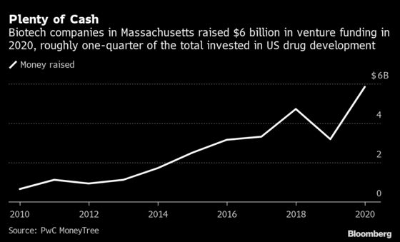 Boston's Biotechs Pull Out All the Stops inFrenzied Hiring Boom