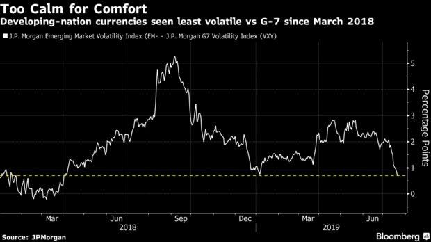 Развивающиеся рынки могут получить жесткий урок из-за самоуспокоенности по ставкам