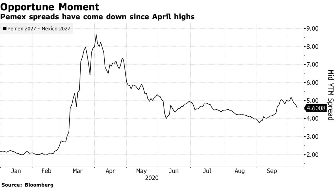 Pemex spreads have come down since April highs