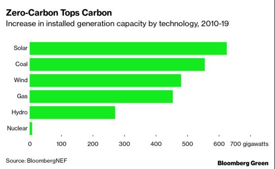 Renewable Power Will Soon Come Out on Top