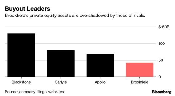 Brookfield Shuns 'Eat-What-You-Kill' in Private Equity Build-Out