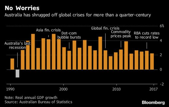 Fed Eyes Australia in Search for Holy Grail of Economic Growth