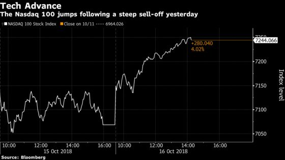 U.S. Stocks Rally Most Since March as Tech Surges: Markets Wrap