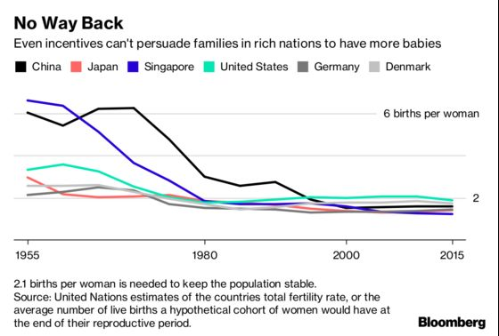 The Economics of China's End to Family Size Curbs in Four Charts