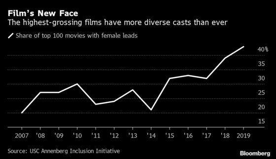 Studios Are Profiting by Busting White Men's Monopoly on Big Screen