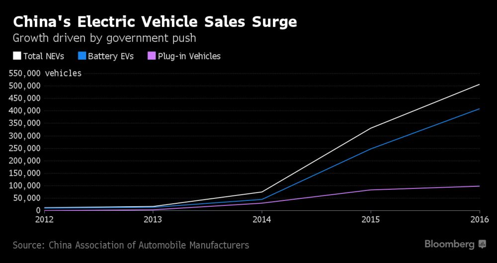 Expected EV Sales Surge - JB&ZJMY HLDG CO IN OTCMKTS:JBZY