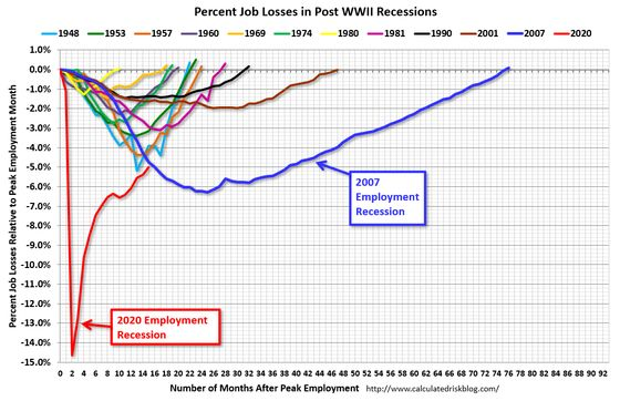 The U.S. Jobs Recovery Is Still WayFaster Than After the Financial Crisis