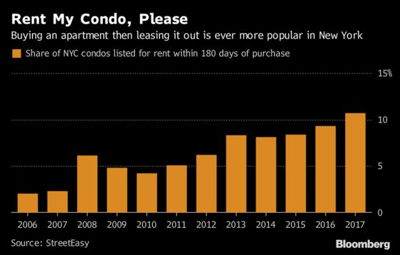NYC Condos Are Becoming Rentals at a Record Rate