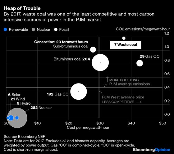 The Latest Green Bitcoin Plan Uses, Er, Coal