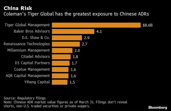 Tiger Global's 20-Year Run in China Hits Snag on Crackdowns