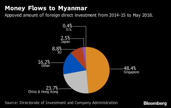 Myanmar's Waiting for the Western Investment That Never Came