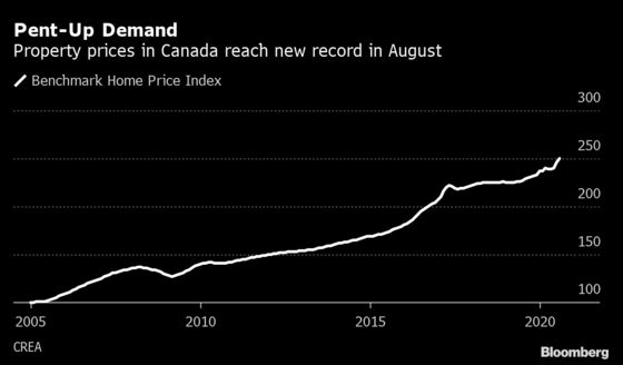 Pent-Up Demand Drives Canada Home Sales and Prices to Record