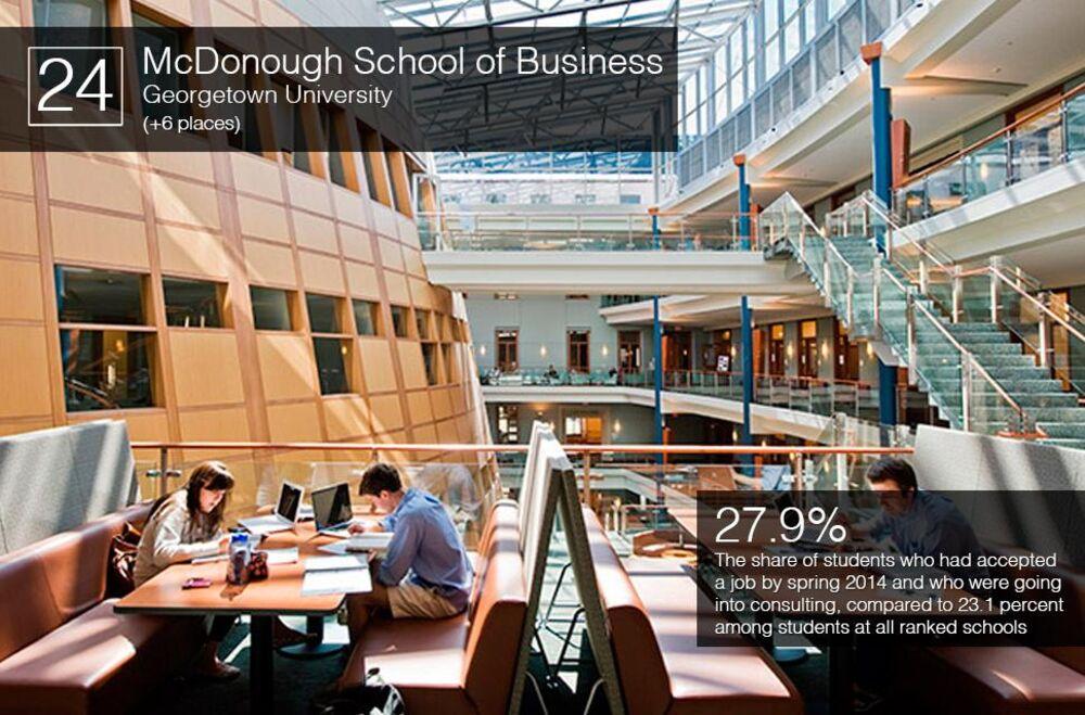 Best US Business Schools 2014 Bloomberg