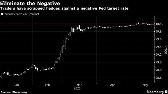 Flirting With Negative Rates Is Reality of a Zero-Bound World
