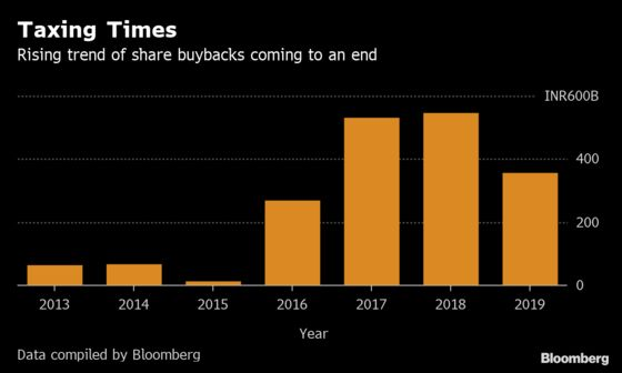 Banner Year of Share Buybacks in India Runs Into Tax Roadblock