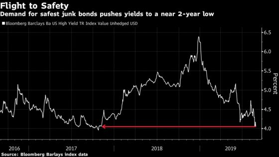 Traders 'Hiding Out in BBs' Push Yields to Near 2-Year Low