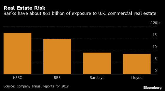 Commercial Property Poses $61 Billion Headache for U.K. Banks