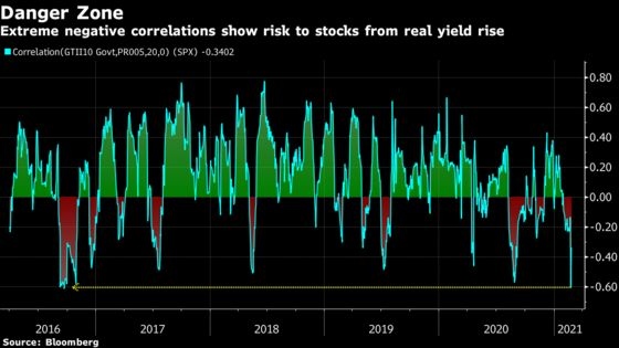 Wall Street Bullishness Is Becoming a Contrarian Sell Signal