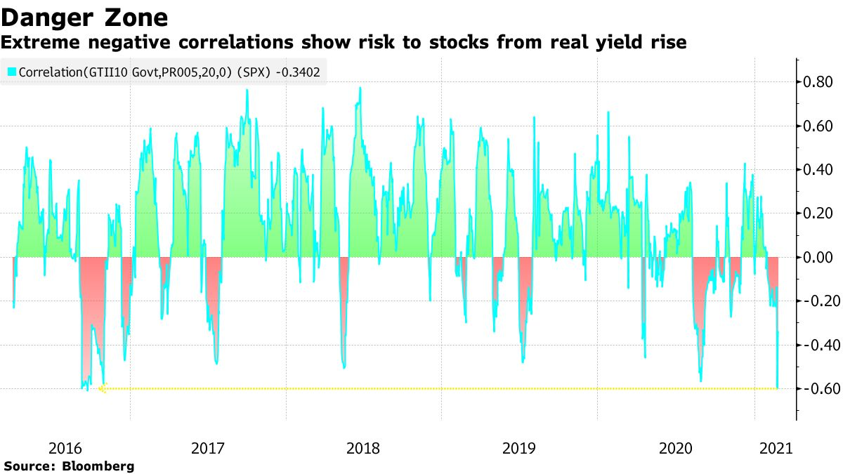 Extreme negative correlations show risk to stocks from real yield rise
