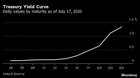 Tradeweb, ICE Offer Treasury Yield Curve as Libor Sub