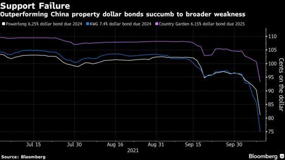 China Developers Dominate World's Risky Debt: Evergrande Update