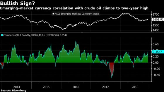 Emerging-Market Bulls Get Boost as Currencies Take Cue From Oil