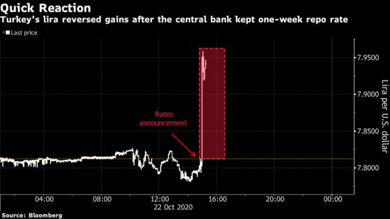 Lira Tumbles After Central Bank Defies Rate-Hike Expectations