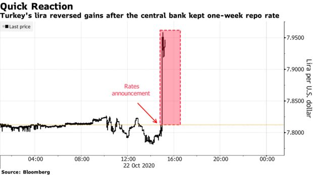 Turkey's lira reversed gains after the central bank kept one-week repo rate